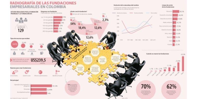 fundaciones colombia