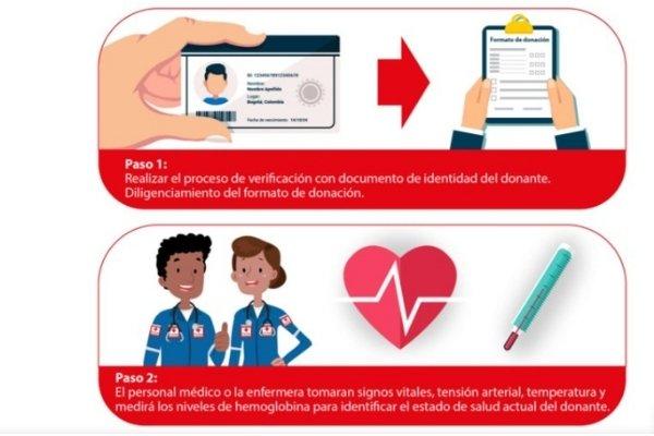 pasos donación de sangre