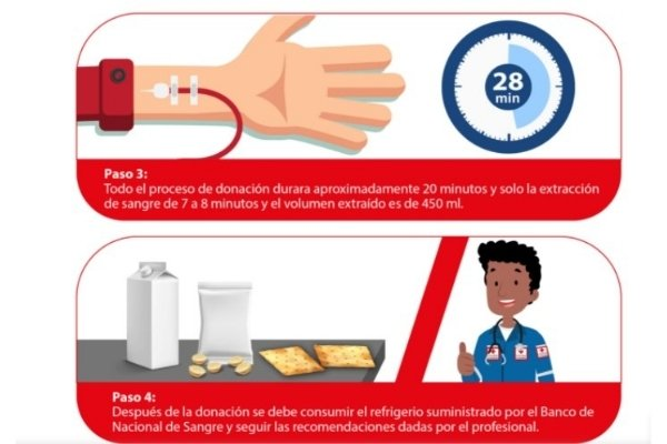 pasos donar de sangre